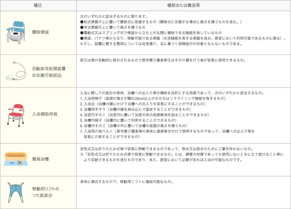 特定福祉用具販売の対象種目一覧表
