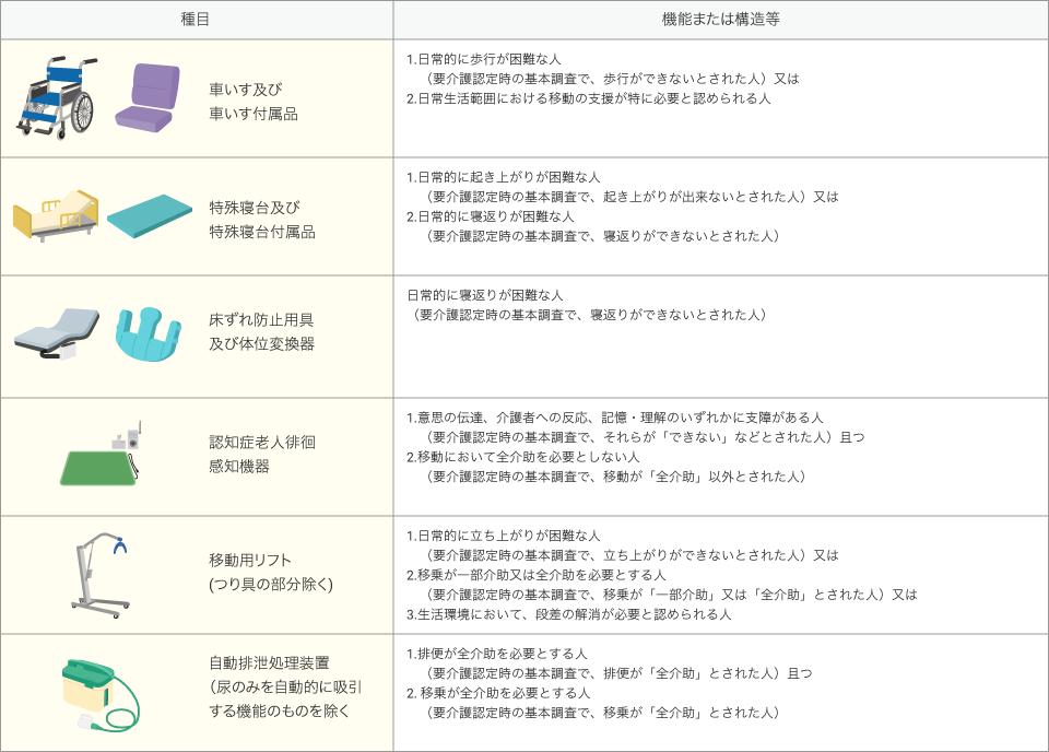 対象外種目のレンタルが認められる方の状態とその判断一覧表